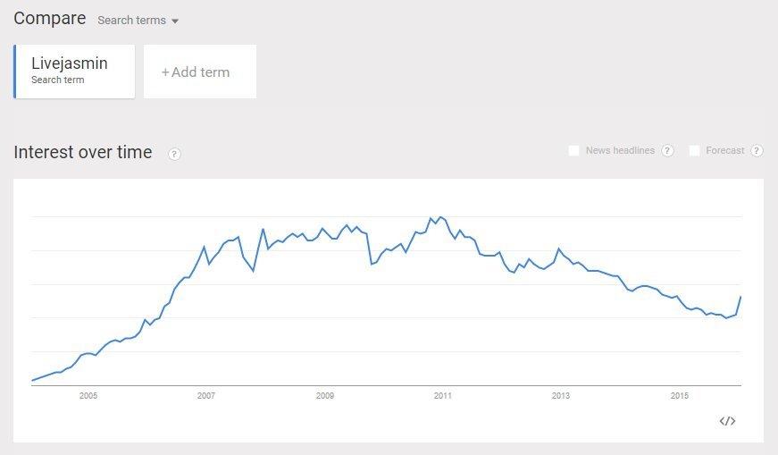 LiveJasmin Google Trends